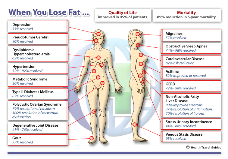 How can you lose weight by fasting